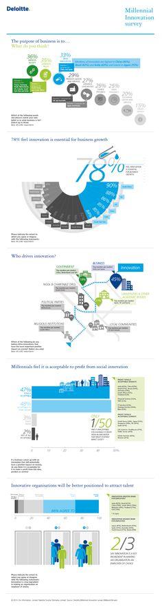 Millennials and innovation