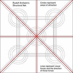 Rudolf Arnheim's structural net