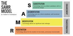 SAMR is a model designed to help educators infuse technology into teaching and learning. The model supports and enables teachers to design, develop, and infuse digital learning experiences that utilize technology Classroom Norms, Classroom Decor, The Learning Experience, Effective Teaching, Technology Integration, Technology Tools, Instructional Design, Learning Tools, Kids Learning