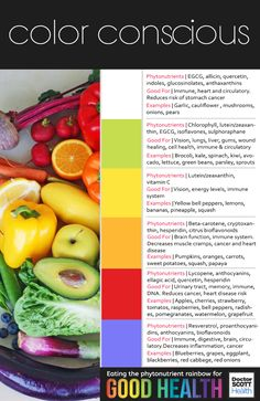 "Are You ""Color Conscious?"" - Eating the Phytonutrient Rainbow for Good Health. The colors or pigments found in fruit and vegetables contain amazing compounds that maintain, heal and supercharge our health. Use this chart to learn what healthy compounds are contained in the colors of plant foods and how they help the body"