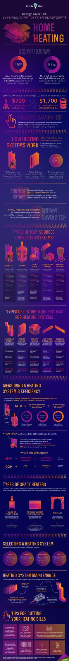 This new Energy Saver 101 infographic lays out everything you need to know about home heating— from how heating systems work and the different types on the market to what to look for when replacing your system and proper maintenance. New Energy, Solar Energy, Save Energy, Renewable Energy, Energy Saving Tips, Energy Saver, Home Heating Systems, Energy Efficient Homes, Energy Efficiency