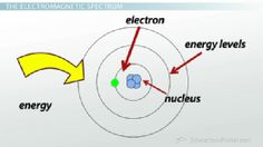 Animated explanation of atomic trends in the periodic table