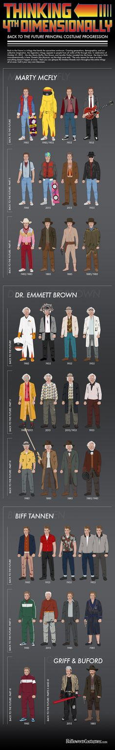"Back to the Future Costume Evolution Infographic - study up so you're ready for ""Back to the Future Day"" this October 21st!"