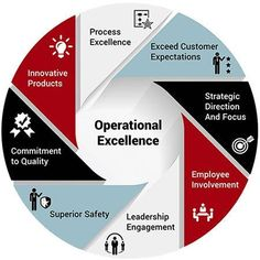 Operational Excellence is key to being successful and delivering to customers needs #improvementtools #BusinessManagementDegree
