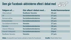 FACEBOOK-Valget: Socialdemokraterne bombarderes af Facebook-aktivister 30/5-2015
