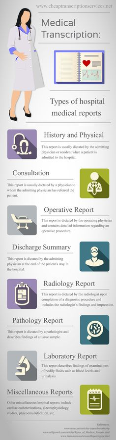 Medical Transcription: Types of Hospital Medical Reports. We teach Medical Transcription and also own a Transcription Service, so we KNOW Transcription. Complete training ($989) at www.MTPractice.com for this work-at-home CAREER.