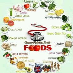 Top Cancer Fighting food you need to know.