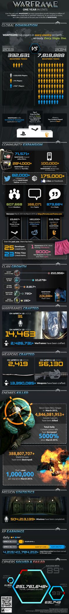 Warframe in Numbers | Warframe