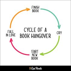 The cycle of a book hangover.