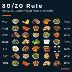 80 20 Rule Diet, 80 20 Diet, Healthy Tips, Get Healthy, Healthy Choices, Healthy Eating, Clean Eating, Healthy Recipes, Clean Diet