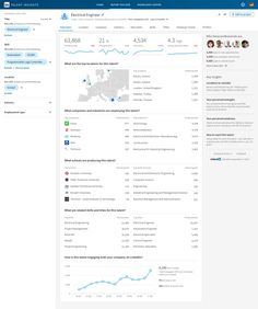 Talent Insights de LinkedIn : le recrutement par l'analytique RH