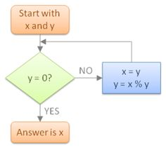 Euclid's algorithm to find GCD of two numbers in Java
