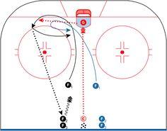 Drill of the Week: Rebound Battle 2 vs 1 Hockey Drills, Hockey Training, Exercise For Kids, Kids Sports, Rebounding, Ice Hockey, Battle, Fitness, Chalkboard