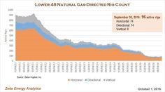 Natural Gas rig coun