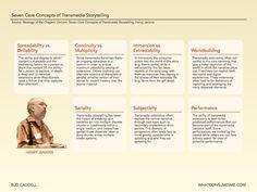 Seven Core Concepts of Transmedia Storytelling, direttamente dal guru della transmedialità Henry Jenkins