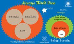 BHARAT DARSHAN - ILLUMINATION OF INTELLECT - GAYATRI MAHA MANTRA. VIEW OF AITAREYA UPANISHAD.