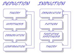 Inductive vs Deductive Logic - The Science of Deduction: When you ...