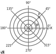 Fractal Gallery - 160px-Polar concept introduction.svg