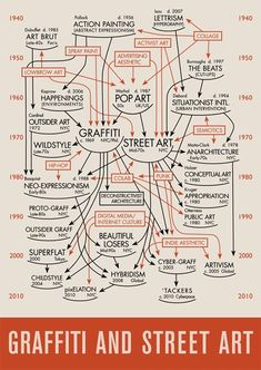 """Infographics never tell the whole story in that they omit details and attempt to make clear narratives where none exist. But Daniel Feral'sGRAFFITI & STREET ART graphic, which is labeled """"a 75th Anniversary celebration of Alfred H. Barr, Jr's CUBISM & ABSTRACT ART diagram,"""" attempts to create reason out of the more chaotic narratives of Graffiti and Street Art movements."""
