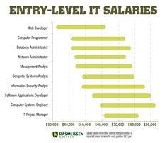 10 Entry-Level IT Salaries that Can Change Your Life #ITjobs #informationtechnology #techcareers