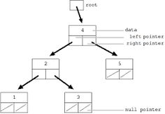 Facebook Interview Questions Set 5   Facebook Interview Questions Set 5  Q1. Convert a binary tree to a doubly circular linked list.   Q2. The only difficulty u will facebook to get in facebook is 1st round itself because u r supposed to code 3 question in 90 minutes.   Q3. Cant point my finger on any one of them.   Q4. Given a binary tree write a function that prints all of the paths from the root node to the leaf nodes. What is the functions run time and space requirement.   Q5. Given a…
