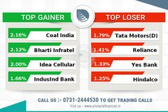 #ClosingBell: The #Sensex, #Nifty closed flat after paring all of their intraday gains in the last hour of trade dragged lower by a sell-off in oil and gas companies on Wednesday and ahead of the expiry of futures and options contracts of the December series due tomorrow. The #Rupee was closed down 11 paise at 68.20 per US dollar. The #Sensex ended down 2.76 at 26210.68, and the #Nifty was up 2.00 points at 8034.85. About 1497 shares advanced, 1111 shares declined, and 194 shares were…