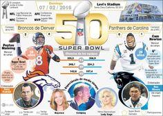 Contiene previa general de la gran final de la Liga Nacional de Fútbol Americano (NFL), el Super Bowl, el evento más importante de este deporte en EE.UU., que disputarán los Broncos de Denver y las Panteras de Carolina en Santa Clara (California) el próximo 7 de febrero