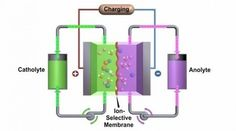 High-performance flow battery could rival lithium-ions for EVs and grid storage