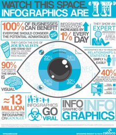 What Are The Benefits of Using Infographics? #infographic