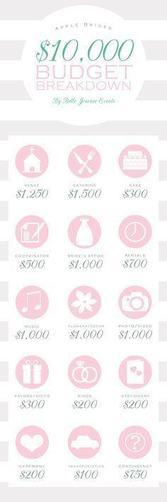 Budget Breakdown for a $35,000 Wedding Pinterest Budgeting
