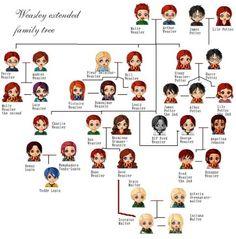 The Family Tree of Harry Potter