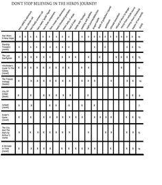 Joseph Campbell's Hero's Journey chart.