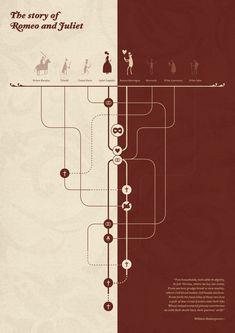 """""""The story of Romeo & Juliet"""" INFOGRAPHIC POSTER by Elisabetta Ghezzi, via Behance"""