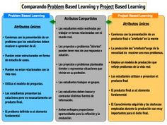 Comparando el Problem based learning y el Poryect based learning Problem Based Learning, Project Based Learning, Teaching Methodology, Teaching Math, English Activities, Educational Activities, Flip Learn, Flipped Classroom, Cooperative Learning
