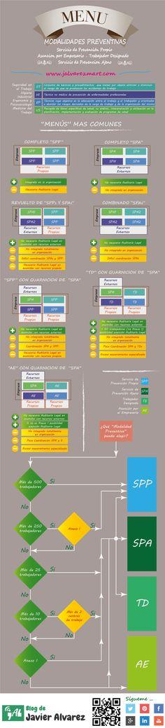 Modalidades Preventivas: ¿Que menú elegir?  #PRL #Infografia