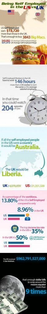 El trabajo por cuenta propia en Estados Unidos vs en el Reino Unido   Infografía   Infografias - Las mejores infografias de Internet - Internet Infographics