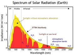 Spectrum of Solar Radiation
