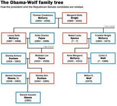 President Obama and conservative senatorial candidate Milton R. Wolf are second cousins one time removed.