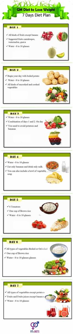 GM Diet Chart: Find the GM Diet Plan PDF Printable Version ...