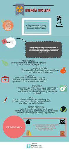 ENERGÍA NUCLEAR | @Piktochart Infographic