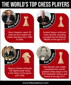 Garry Kasparov spent 20 years as the number one chess champion from 1985 to Paul Morphy, Get Paid For Surveys, Wedding Album Cover, Free Facebook Likes, Computer Repair Services, Tv Set Design, Eyelash Logo, Social Media Impact, Dog Food Brands