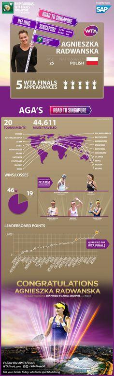 Simona Halep-Road to Singapore Sabine Lisicki, Tennis Association, Eugenie Bouchard, Simona Halep, Caroline Wozniacki, Ana Ivanovic, Bnp, Billie Jean King, Serena Williams