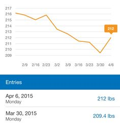 Lazy Weight Gain – Weekly Weigh In