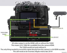 Panasonic Lumix GH4 Signal Path – Panasonic have confirmed that the GH4 (quite amazingly) outputs 10bit 4K 4:2:2 from the onboard micro HDMI port without the YAGH external HD-SDI unit.... However there are still benefits to using the HD-SDI outputs... Clearly with the GH4, the 10bit 4K is going to grade fantastically well as there is a signal strong enough to pad out those huge ProRes files. Finally!