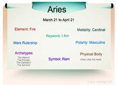 Aries Traits Infographic