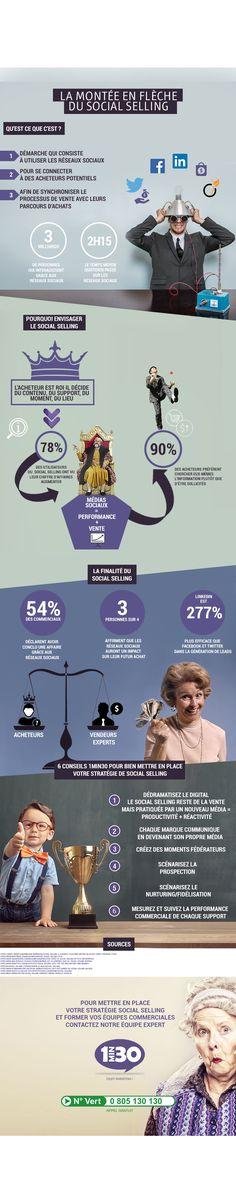 #INFOGRAPHIE La montée en flèche du #social #selling