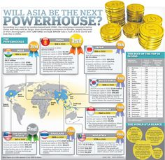 Will Asia be the next economic powerhouse? Map Activities, Greed, Economics, Infographics, Finance, Asia, Business, Infographic, Store
