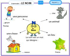 French Language Lessons, French Lessons, French Adjectives, French Worksheets, French Education, French Grammar, French Expressions, French Classroom, Teaching French