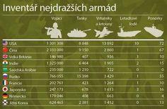 Zbrojenie včíslach
