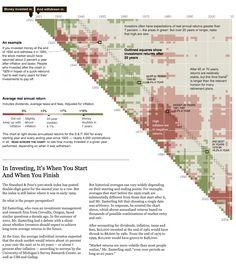 NYT - Investing Start & Finish